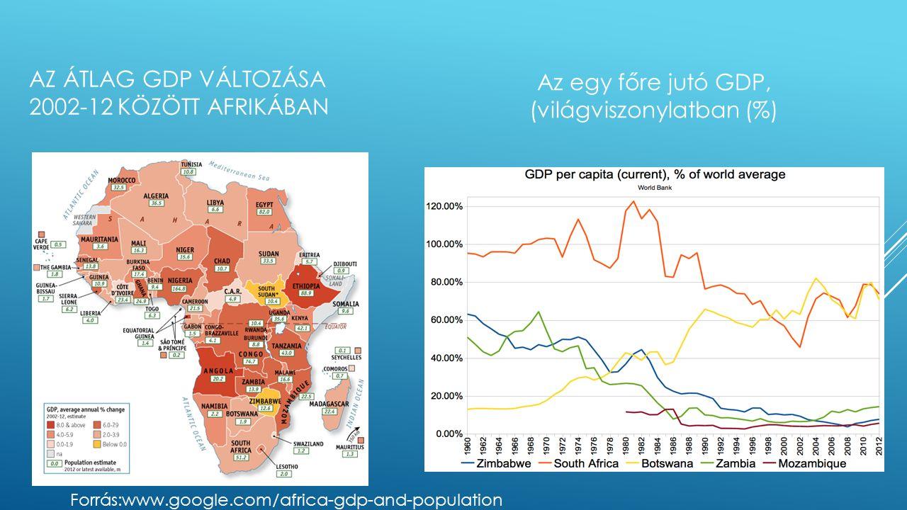 AZ ÁTLAG GDP VÁLTOZÁSA 2002-12 KÖZÖTT AFRIKÁBAN Az egy főre jutó GDP, (világviszonylatban (%) Forrás:www.google.com/africa-gdp-and-population