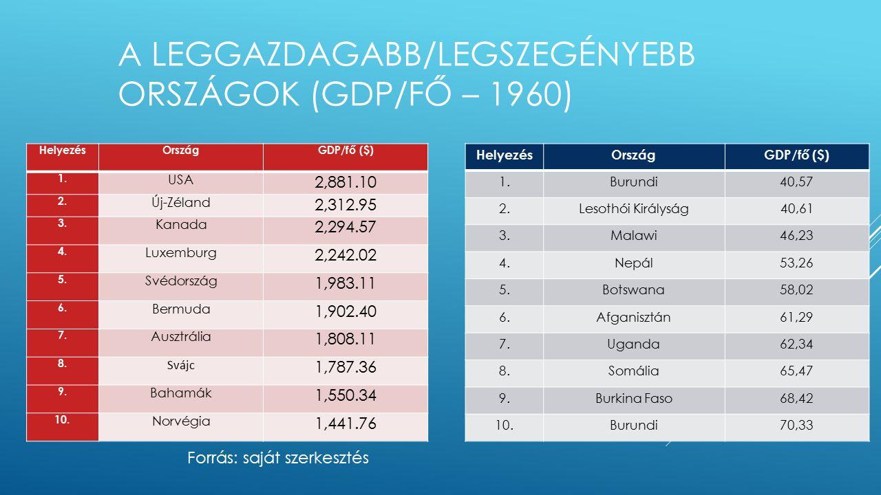 A LEGGAZDAGABB/LEGSZEGÉNYEBB ORSZÁGOK (GDP/FŐ – 1960) HelyezésOrszágGDP/fő ($) 1.