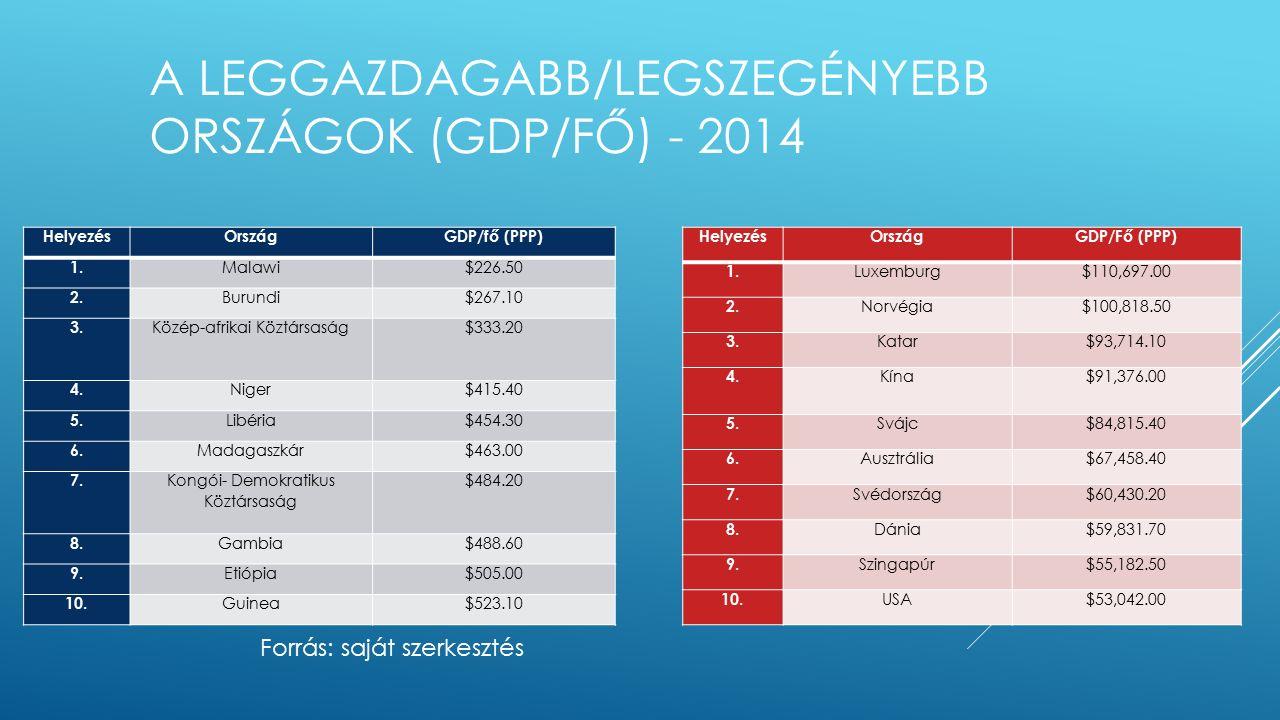 A LEGGAZDAGABB/LEGSZEGÉNYEBB ORSZÁGOK (GDP/FŐ) - 2014 HelyezésOrszágGDP/fő (PPP) 1.