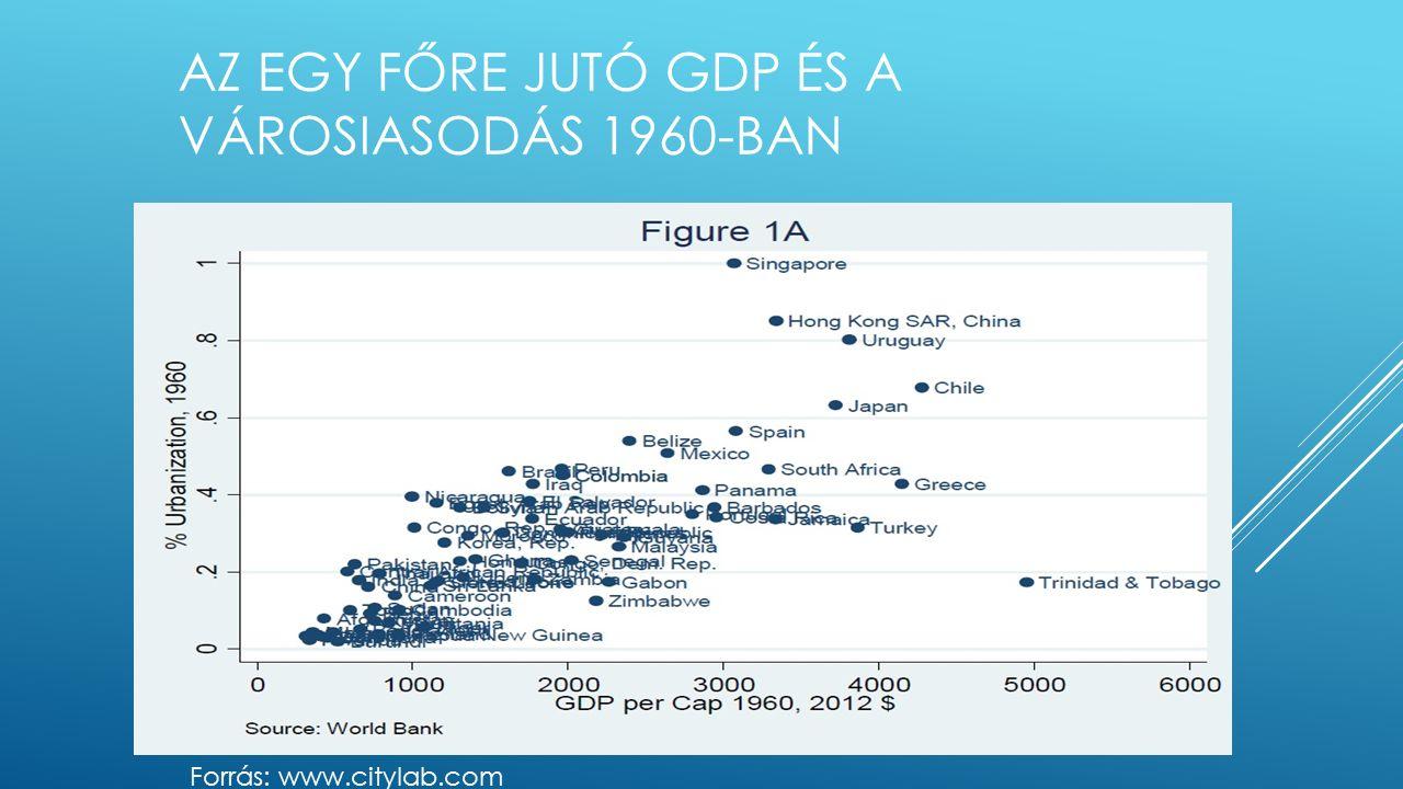 AZ EGY FŐRE JUTÓ GDP ÉS A VÁROSIASODÁS 1960-BAN Forrás: www.citylab.com