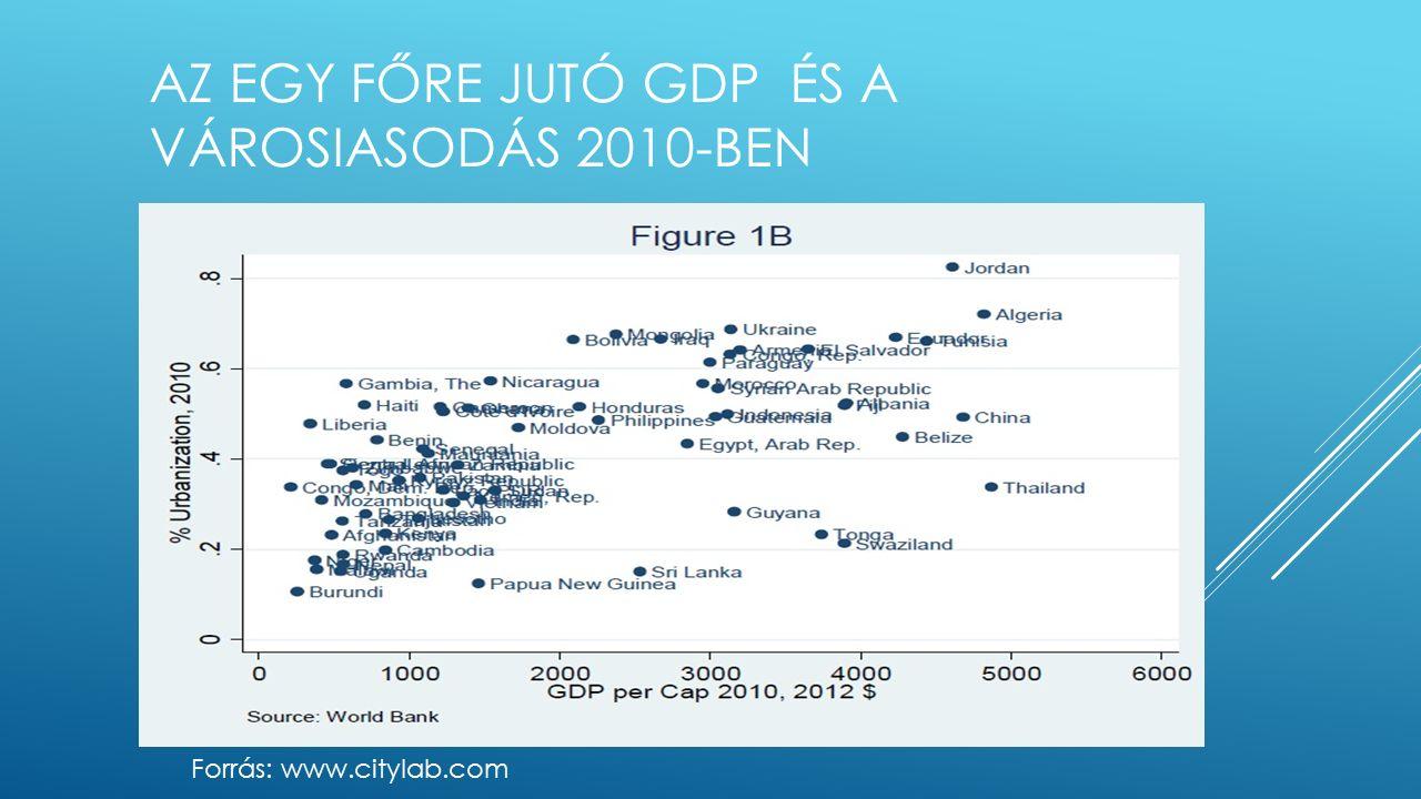 AZ EGY FŐRE JUTÓ GDP ÉS A VÁROSIASODÁS 2010-BEN Forrás: www.citylab.com