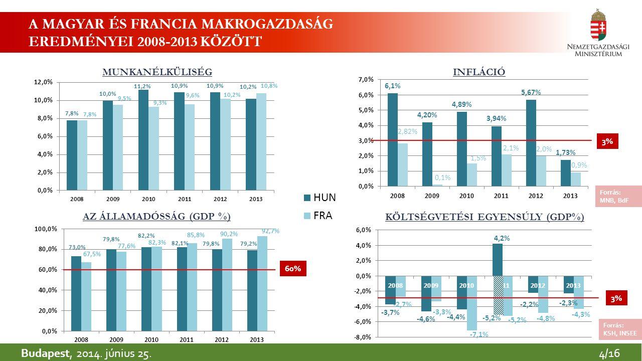 3 A MAGYAR ÉS FRANCIA MAKROGAZDASÁG EREDMÉNYEI 2008-2013 KÖZÖTT KÖLTSÉGVETÉSI EGYENSÚLY (GDP%) INFLÁCIÓMUNKANÉLKÜLISÉG AZ ÁLLAMADÓSSÁG (GDP %) Forrás: KSH, INSEE Forrás : MNB, BdF Budapest, 2014.