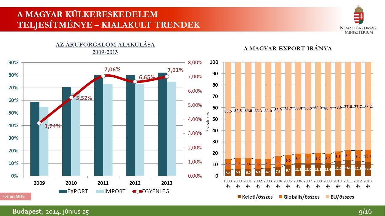 5 A MAGYAR KÜLKERESKEDELEM TELJESÍTMÉNYE – KIALAKULT TRENDEK Forrás: MNB AZ ÁRUFORGALOM ALAKULÁSA 2009-2013 Budapest, 2014.