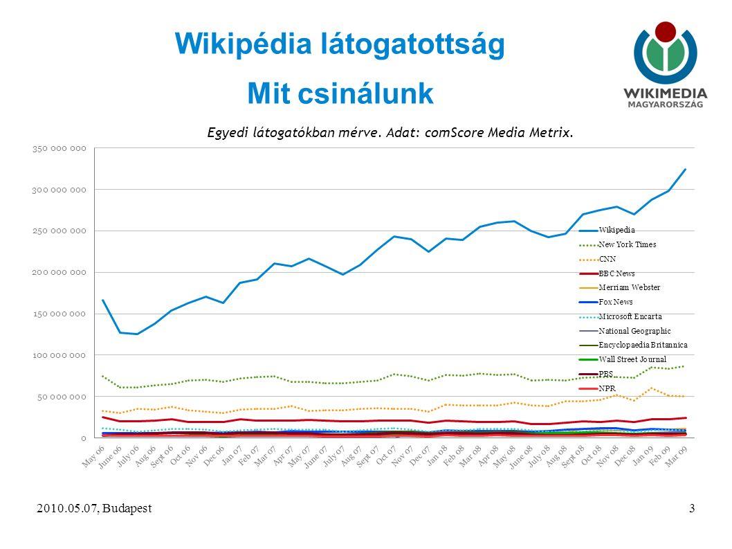 2010.05.07, Budapest3 Wikipédia látogatottság Mit csinálunk Egyedi látogatókban mérve.
