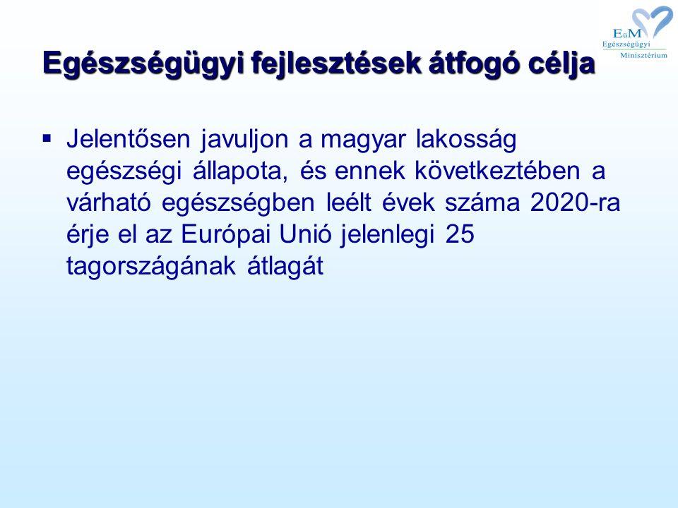 Egészségügyi fejlesztések átfogó célja  Jelentősen javuljon a magyar lakosság egészségi állapota, és ennek következtében a várható egészségben leélt évek száma 2020-ra érje el az Európai Unió jelenlegi 25 tagországának átlagát