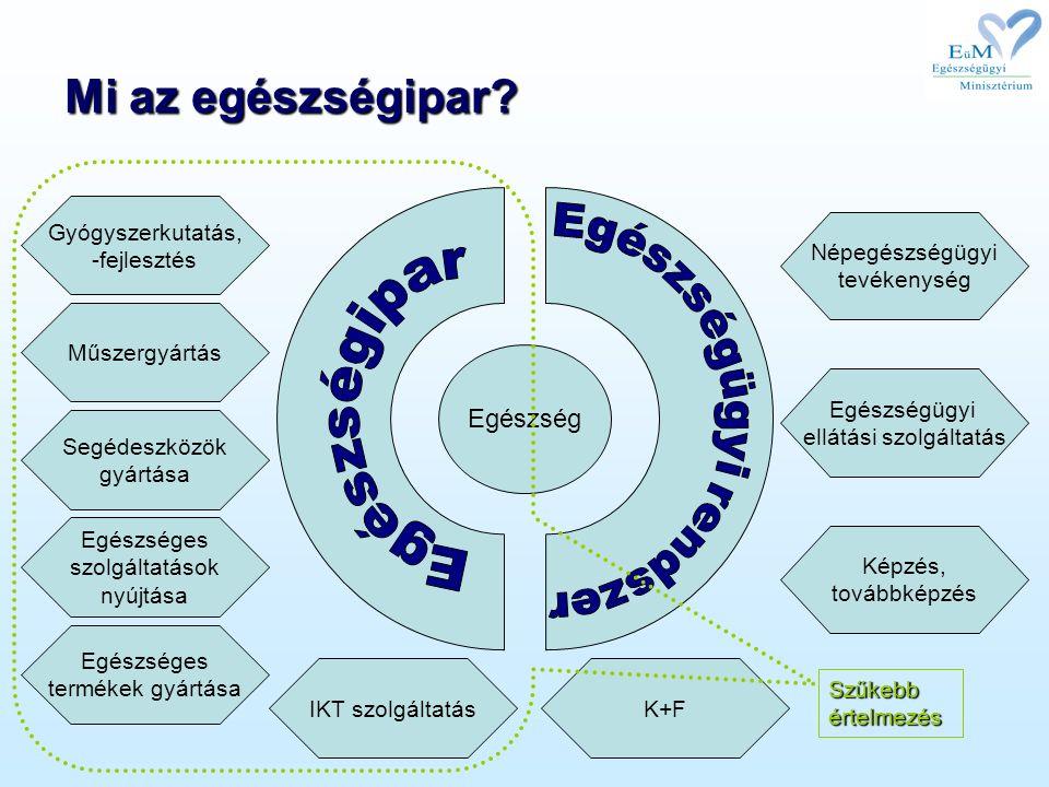 Mi az egészségipar? Egészség Népegészségügyi tevékenység Egészségügyi ellátási szolgáltatás K+F Képzés, továbbképzés Egészséges szolgáltatások nyújtás