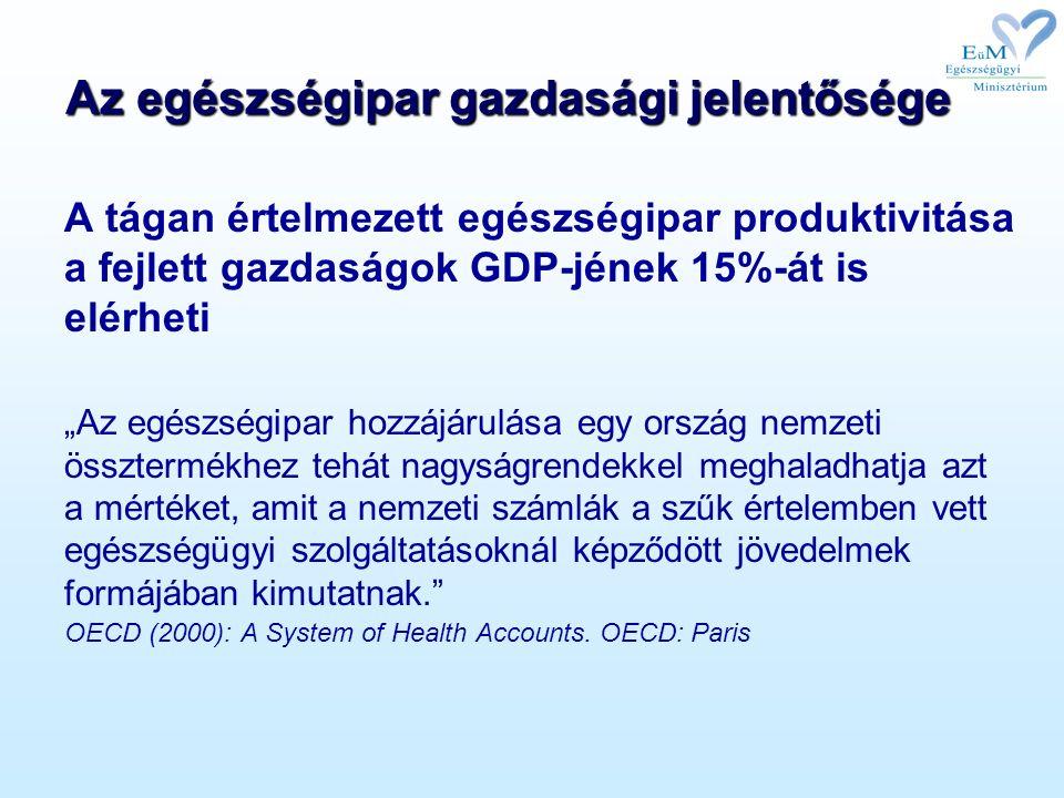 """Az egészségipar gazdasági jelentősége A tágan értelmezett egészségipar produktivitása a fejlett gazdaságok GDP-jének 15%-át is elérheti """"Az egészségipar hozzájárulása egy ország nemzeti össztermékhez tehát nagyságrendekkel meghaladhatja azt a mértéket, amit a nemzeti számlák a szűk értelemben vett egészségügyi szolgáltatásoknál képződött jövedelmek formájában kimutatnak. OECD (2000): A System of Health Accounts."""