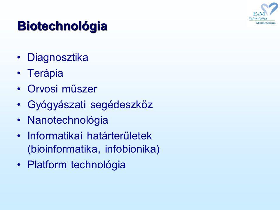 Biotechnológia Diagnosztika Terápia Orvosi műszer Gyógyászati segédeszköz Nanotechnológia Informatikai határterületek (bioinformatika, infobionika) Platform technológia