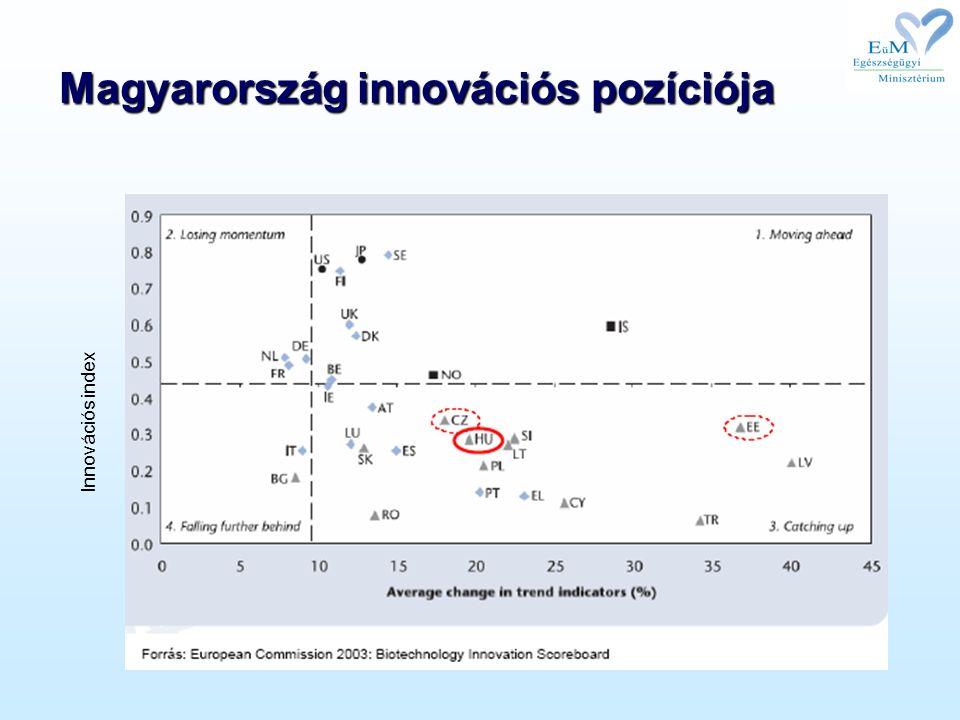 Magyarország innovációs pozíciója Innovációs index