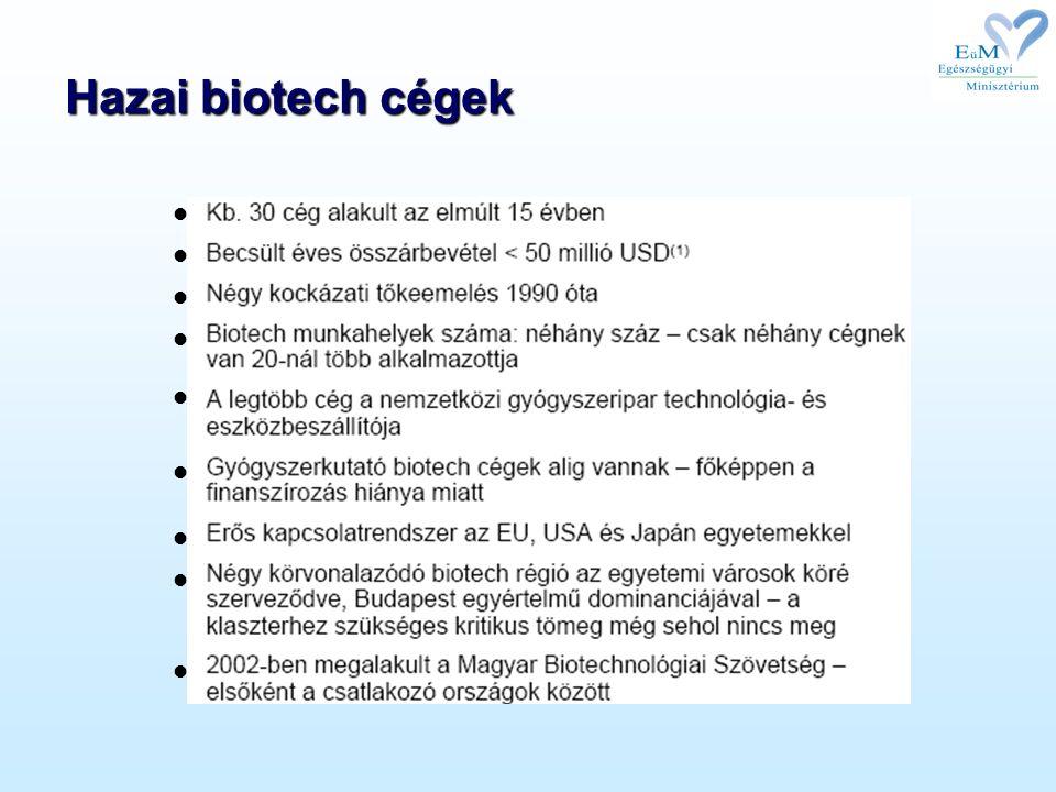 Hazai biotech cégek
