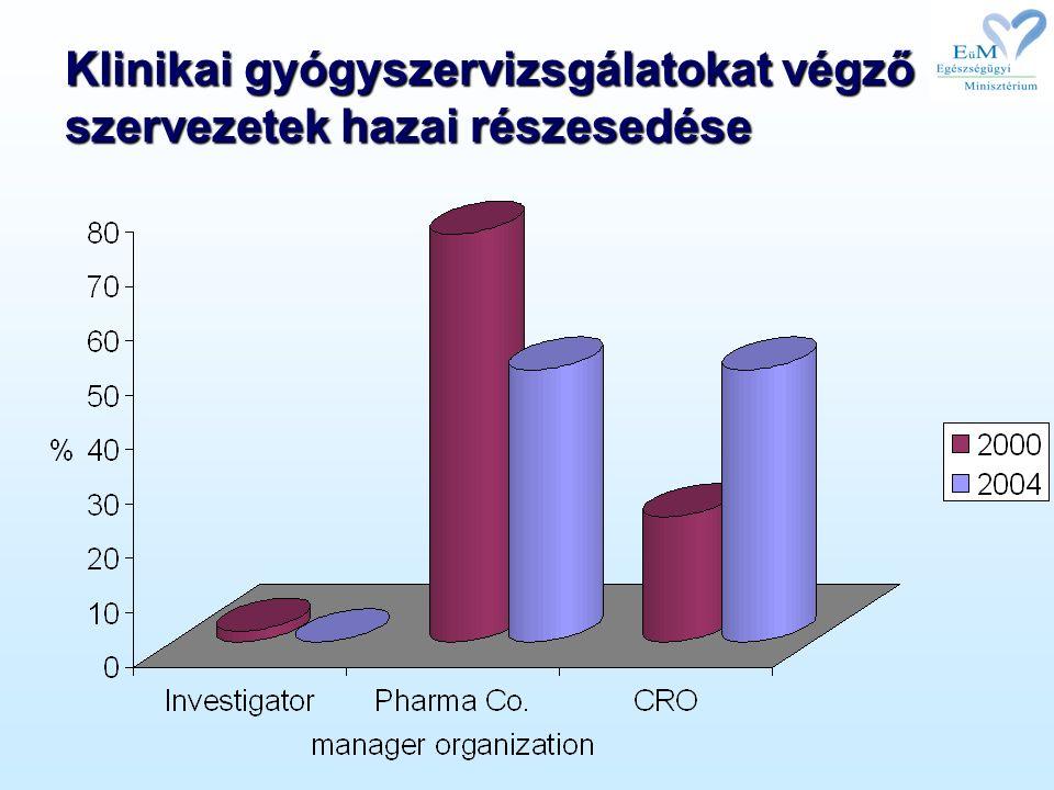 Klinikai gyógyszervizsgálatokat végző szervezetek hazai részesedése