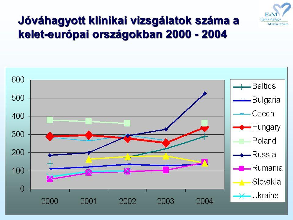 Jóváhagyott klinikai vizsgálatok száma a kelet-európai országokban 2000 - 2004