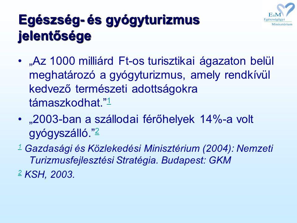 """Egészség- és gyógyturizmus jelentősége """"Az 1000 milliárd Ft-os turisztikai ágazaton belül meghatározó a gyógyturizmus, amely rendkívül kedvező természeti adottságokra támaszkodhat. 1 1 """"2003-ban a szállodai férőhelyek 14%-a volt gyógyszálló. 2 2 1 1 Gazdasági és Közlekedési Minisztérium (2004): Nemzeti Turizmusfejlesztési Stratégia."""