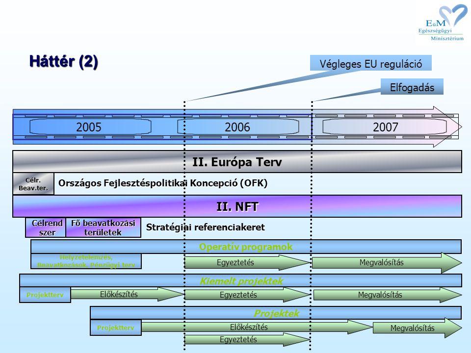 200520062007 Háttér (2) Helyzetelemzés, Beavatkozások, Pénzügyi terv Operatív programok II. NFT Célrend szer Fő beavatkozási területek Stratégiai refe