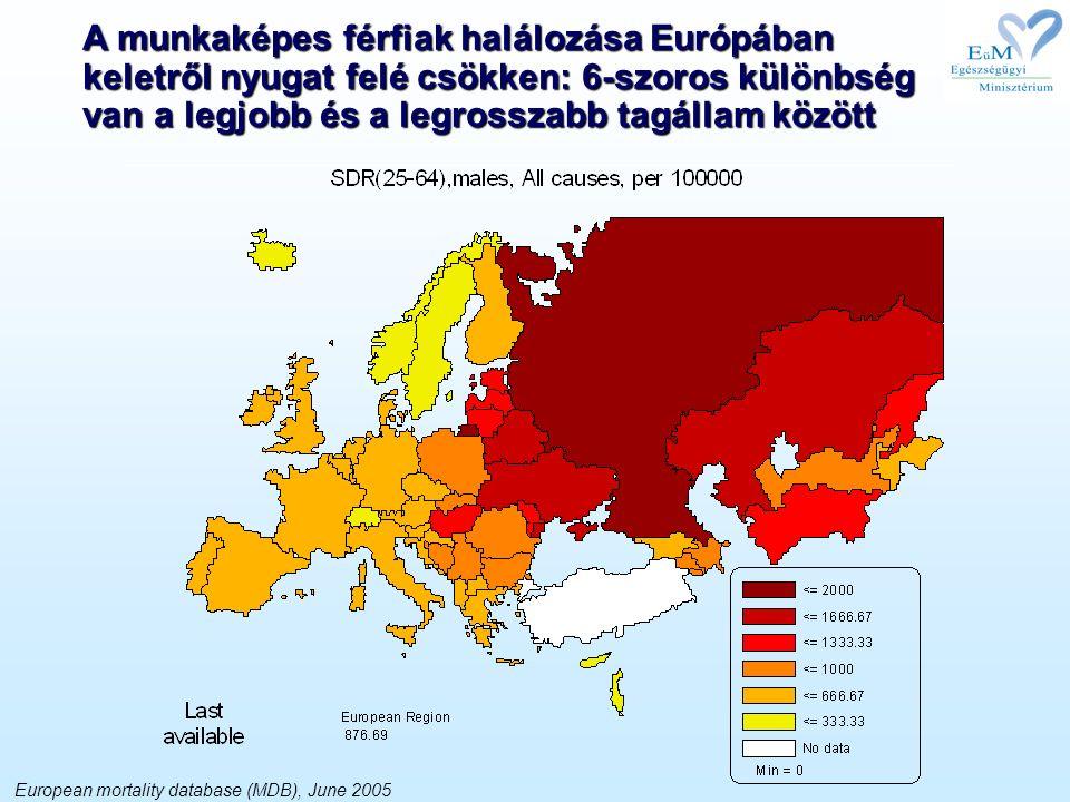 European mortality database (MDB), June 2005 A munkaképes férfiak halálozása Európában keletről nyugat felé csökken: 6-szoros különbség van a legjobb és a legrosszabb tagállam között