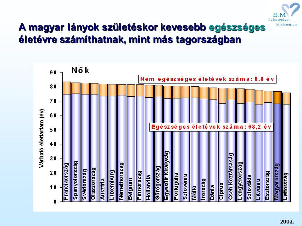 A magyar lányok születéskor kevesebb egészséges életévre számíthatnak, mint más tagországban 2002.