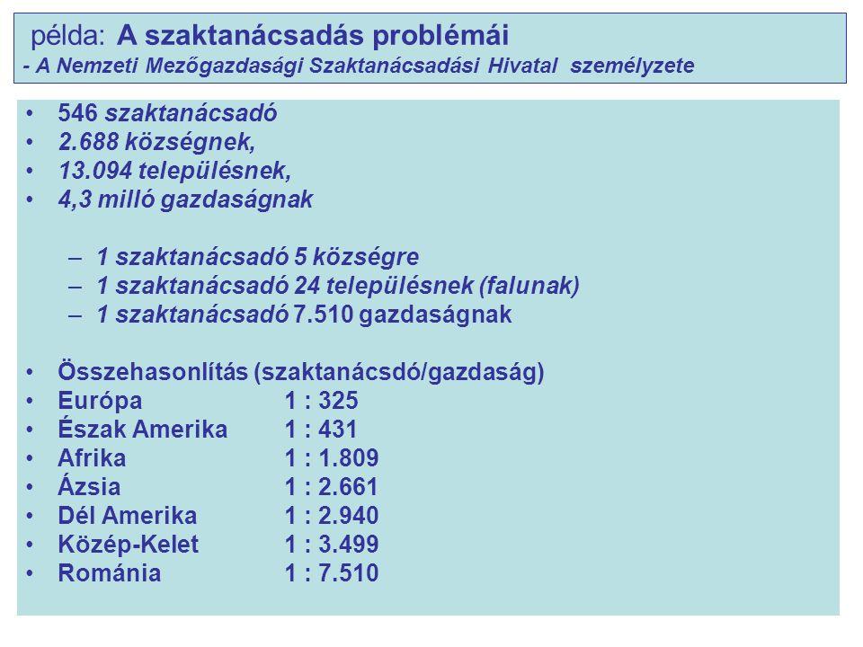 546 szaktanácsadó 2.688 községnek, 13.094 településnek, 4,3 milló gazdaságnak –1 szaktanácsadó 5 községre –1 szaktanácsadó 24 településnek (falunak) –1 szaktanácsadó 7.510 gazdaságnak Összehasonlítás (szaktanácsdó/gazdaság) Európa 1 : 325 Észak Amerika1 : 431 Afrika 1 : 1.809 Ázsia 1 : 2.661 Dél Amerika1 : 2.940 Közép-Kelet1 : 3.499 Románia1 : 7.510 példa: A szaktanácsadás problémái - A Nemzeti Mezőgazdasági Szaktanácsadási Hivatal személyzete