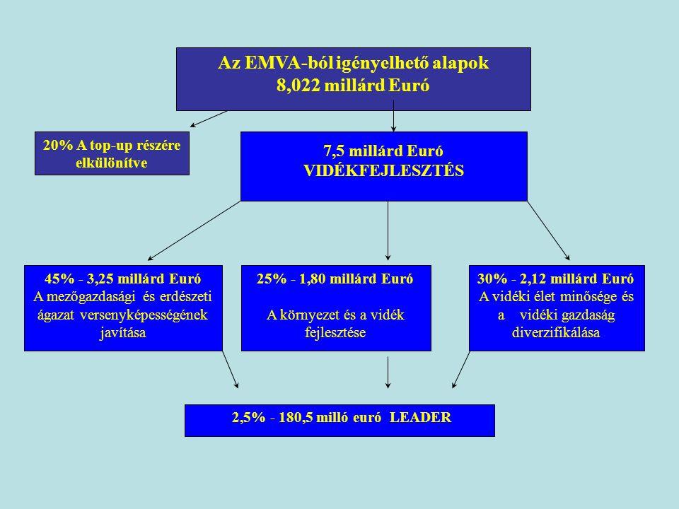 Az EMVA-ból igényelhető alapok 8,022 millárd Euró 20% A top-up részére elkülönítve 7,5 millárd Euró VIDÉKFEJLESZTÉS 25% - 1,80 millárd Euró A környezet és a vidék fejlesztése 30% - 2,12 millárd Euró A vidéki élet minősége és a vidéki gazdaság diverzifikálása 2,5% - 180,5 milló euró LEADER 45% - 3,25 millárd Euró A mezőgazdasági és erdészeti ágazat versenyképességének javítása