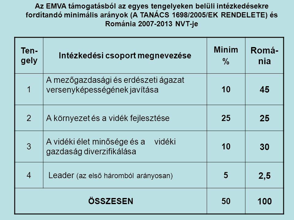 Ten- gely Intézkedési csoport megnevezése Minim % Romá- nia 1 A mezőgazdasági és erdészeti ágazat versenyképességének javítása 10 45 2A környezet és a