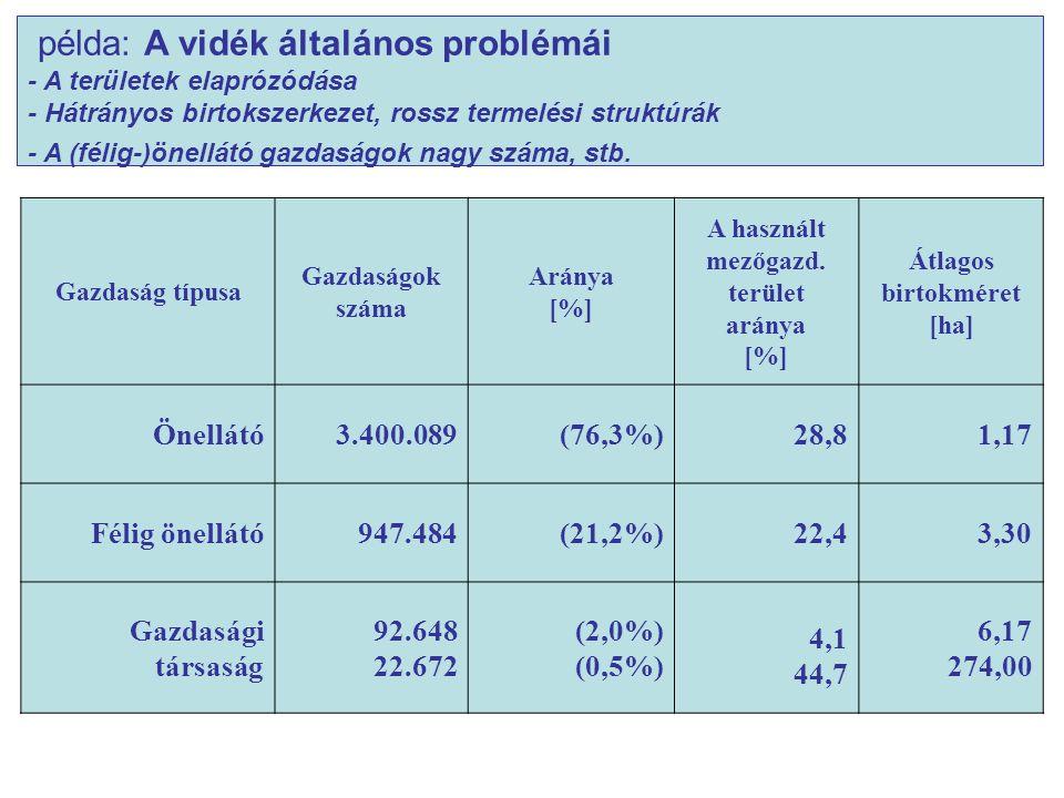 Gazdaság típusa Gazdaságok száma Aránya [%] A használt mezőgazd. terület aránya [%] Átlagos birtokméret [ha] Önellátó3.400.089(76,3%)28,81,17 Félig ön
