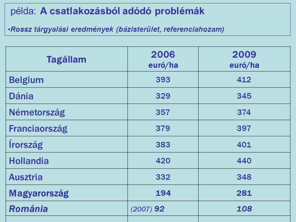 Tagállam 2006 euró/ha 2009 euró/ha Belgium 393412 Dánia 329345 Németország 357374 Franciaország 379397 Írország 383401 Hollandia 420440 Ausztria 33234