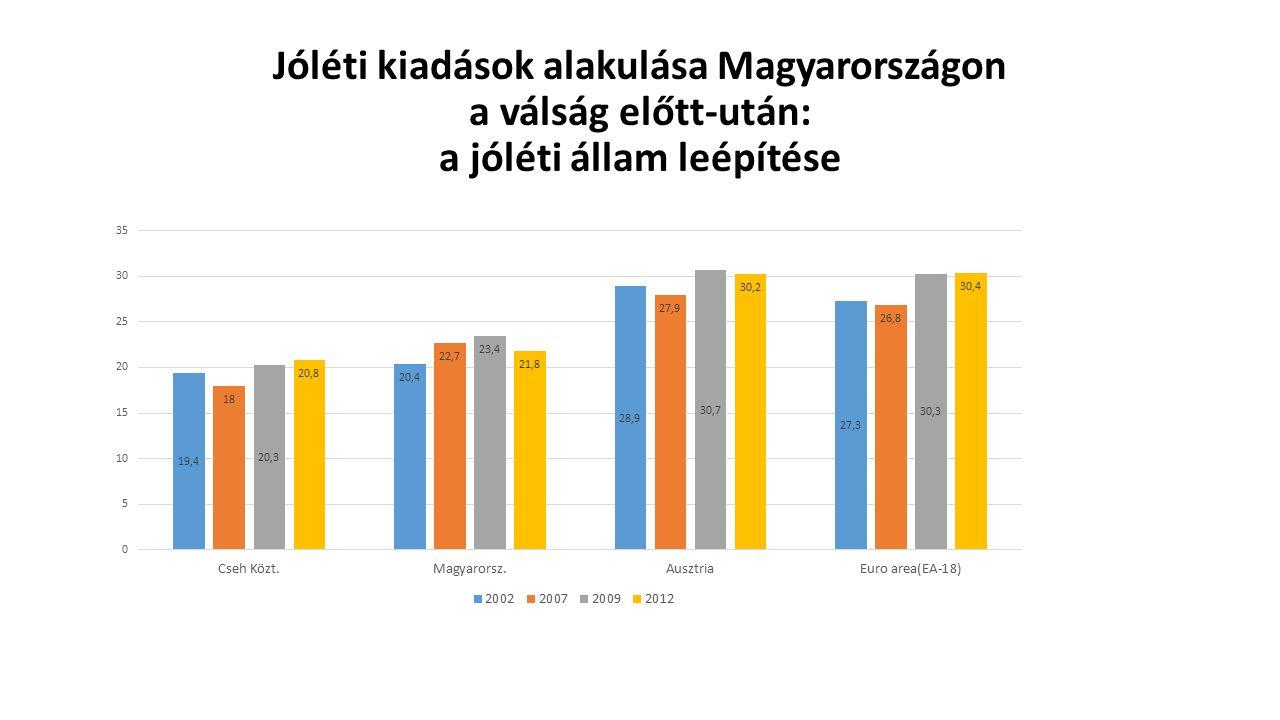 Jóléti kiadások alakulása Magyarországon a válság előtt-után: a jóléti állam leépítése