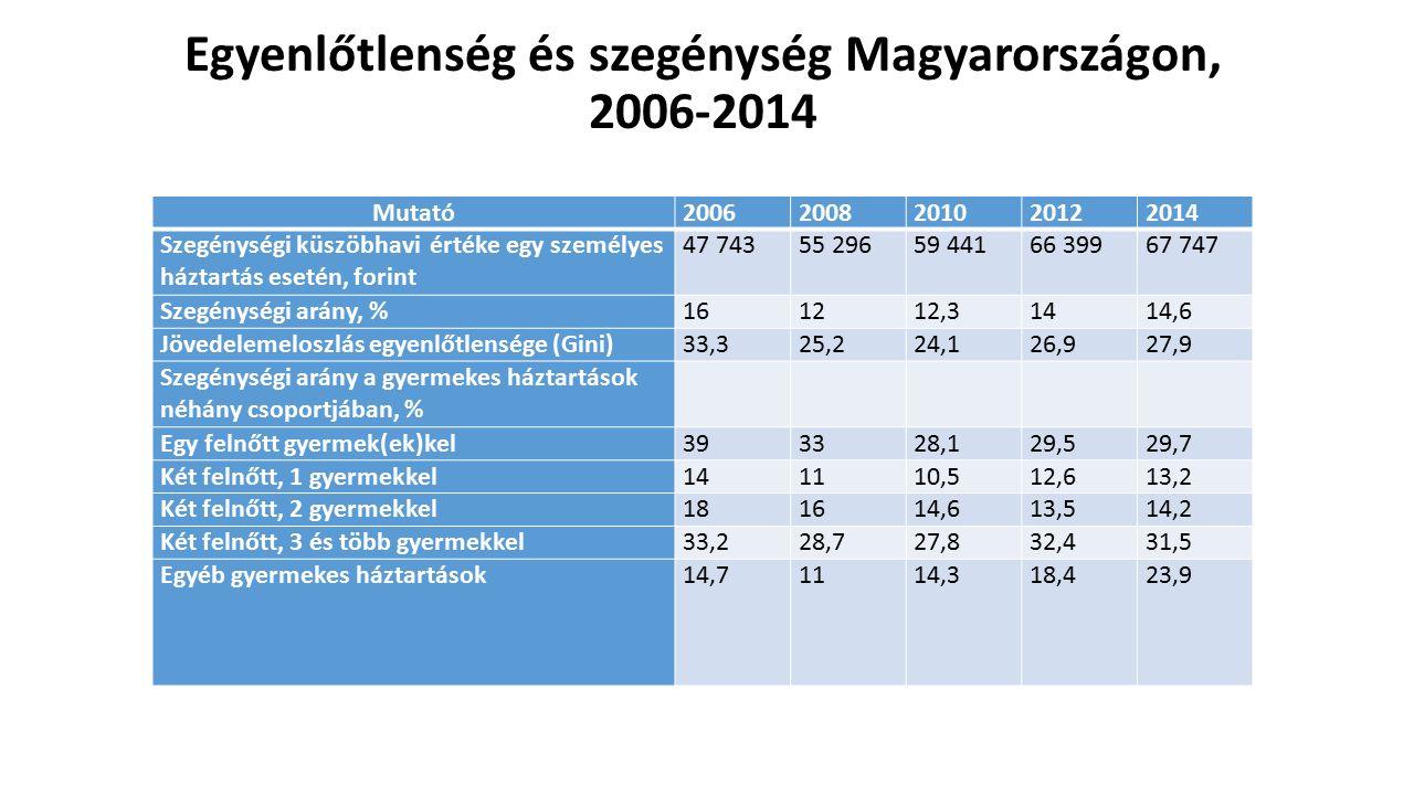 Egyenlőtlenség és szegénység Magyarországon, 2006-2014 Mutató20062008201020122014 Szegénységi küszöbhavi értéke egy személyes háztartás esetén, forint 47 74355 29659 44166 39967 747 Szegénységi arány, %161212,31414,6 Jövedelemeloszlás egyenlőtlensége (Gini)33,325,224,126,927,9 Szegénységi arány a gyermekes háztartások néhány csoportjában, % Egy felnőtt gyermek(ek)kel393328,129,529,7 Két felnőtt, 1 gyermekkel141110,512,613,2 Két felnőtt, 2 gyermekkel181614,613,514,2 Két felnőtt, 3 és több gyermekkel33,228,727,832,431,5 Egyéb gyermekes háztartások14,71114,318,423,9
