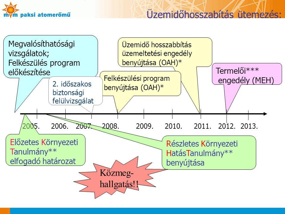 Üzemidőhosszabítás ütemezés: Termelői*** engedély (MEH) Üzemidő hosszabbítás üzemeltetési engedély benyújtása (OAH)* Felkészülési program benyújtása (OAH)* Megvalósíthatósági vizsgálatok; Felkészülés program előkészítése 2005.