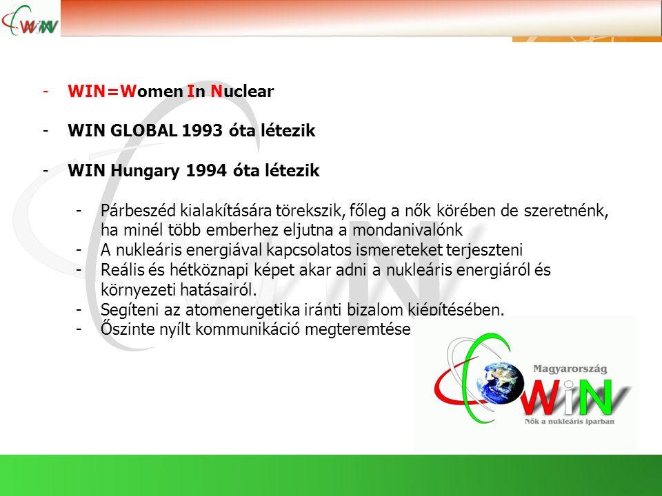 -WIN=Women In Nuclear -WIN GLOBAL 1993 óta létezik -WIN Hungary 1994 óta létezik -Párbeszéd kialakítására törekszik, főleg a nők körében de szeretnénk, ha minél több emberhez eljutna a mondanivalónk -A nukleáris energiával kapcsolatos ismereteket terjeszteni -Reális és hétköznapi képet akar adni a nukleáris energiáról és környezeti hatásairól.