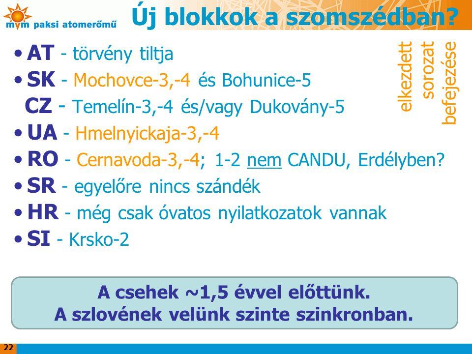 Új blokkok a szomszédban? AT - törvény tiltja SK - Mochovce-3,-4 és Bohunice-5 CZ - Temelín-3,-4 és/vagy Dukovány-5 UA - Hmelnyickaja-3,-4 RO - Cernav