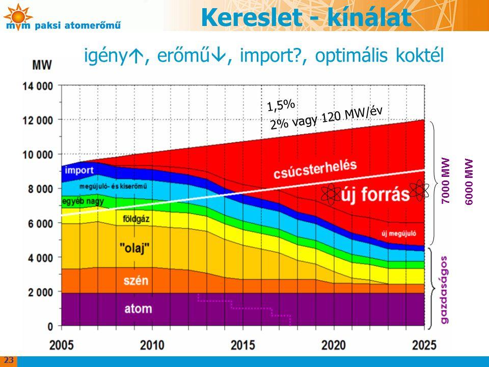 Kereslet - kínálat 2% vagy 120 MW/év 7000 MW igény , erőmű , import?, optimális koktél 1,5% 6000 MW 23