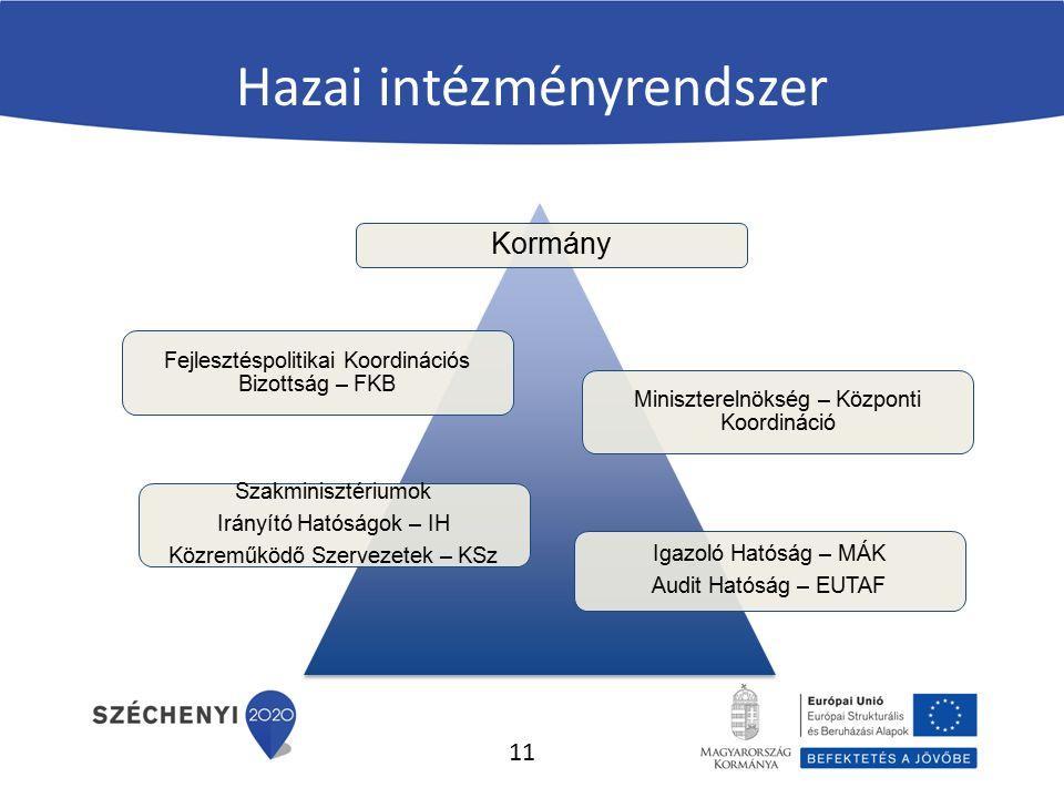 Hazai intézményrendszer Fejlesztéspolitikai Koordinációs Bizottság – FKB Miniszterelnökség – Központi Koordináció Igazoló Hatóság – MÁK Audit Hatóság – EUTAF Szakminisztériumok Irányító Hatóságok – IH Közreműködő Szervezetek – KSz Kormány 11