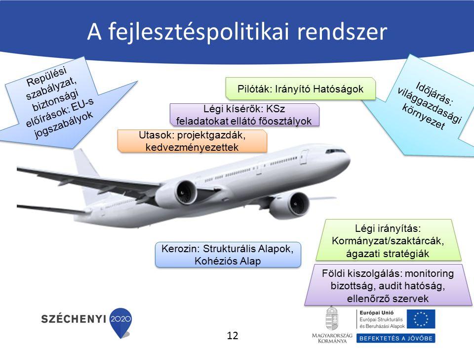 A fejlesztéspolitikai rendszer Repülési szabályzat, biztonsági előírások: EU-s jogszabályok Légi kísérők: KSz feladatokat ellátó főosztályok Időjárás: világgazdasági környezet Légi irányítás: Kormányzat/szaktárcák, ágazati stratégiák Kerozin: Strukturális Alapok, Kohéziós Alap Földi kiszolgálás: monitoring bizottság, audit hatóság, ellenőrző szervek Utasok: projektgazdák, kedvezményezettek Pilóták: Irányító Hatóságok 12