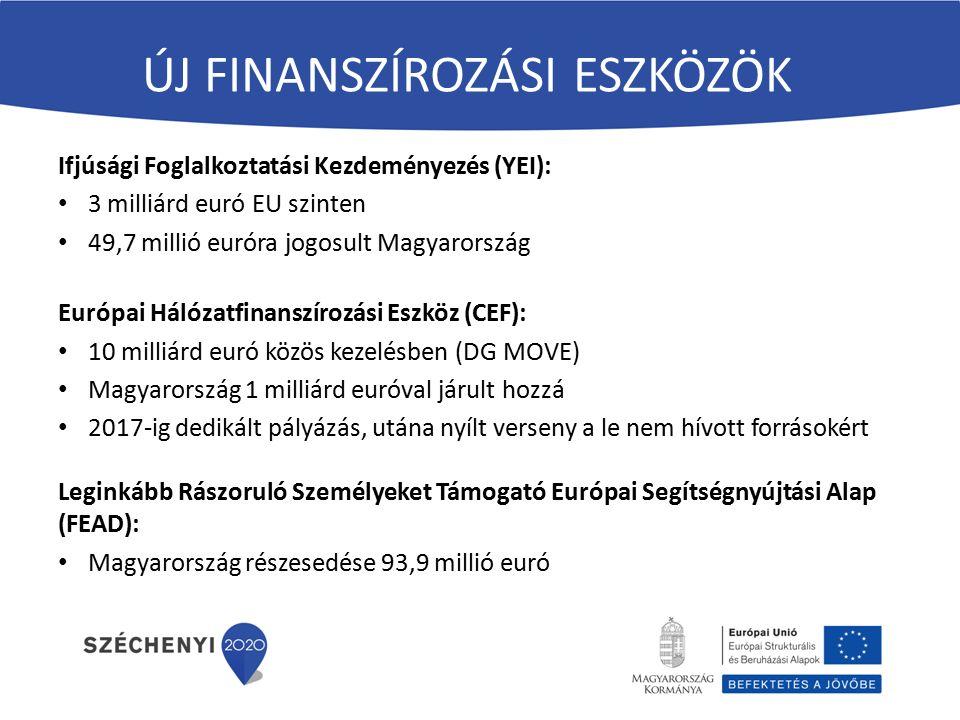 ÚJ FINANSZÍROZÁSI ESZKÖZÖK Ifjúsági Foglalkoztatási Kezdeményezés (YEI): 3 milliárd euró EU szinten 49,7 millió euróra jogosult Magyarország Európai Hálózatfinanszírozási Eszköz (CEF): 10 milliárd euró közös kezelésben (DG MOVE) Magyarország 1 milliárd euróval járult hozzá 2017-ig dedikált pályázás, utána nyílt verseny a le nem hívott forrásokért Leginkább Rászoruló Személyeket Támogató Európai Segítségnyújtási Alap (FEAD): Magyarország részesedése 93,9 millió euró