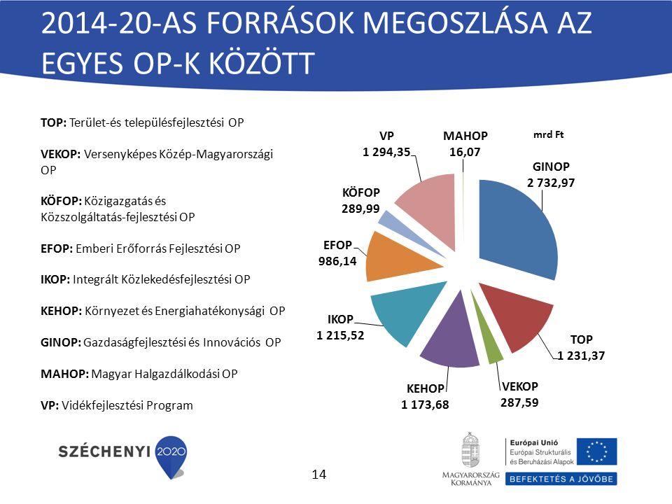 2014-20-AS FORRÁSOK MEGOSZLÁSA AZ EGYES OP-K KÖZÖTT TOP: Terület-és településfejlesztési OP VEKOP: Versenyképes Közép-Magyarországi OP KÖFOP: Közigazgatás és Közszolgáltatás-fejlesztési OP EFOP: Emberi Erőforrás Fejlesztési OP IKOP: Integrált Közlekedésfejlesztési OP KEHOP: Környezet és Energiahatékonysági OP GINOP: Gazdaságfejlesztési és Innovációs OP MAHOP: Magyar Halgazdálkodási OP VP: Vidékfejlesztési Program 14