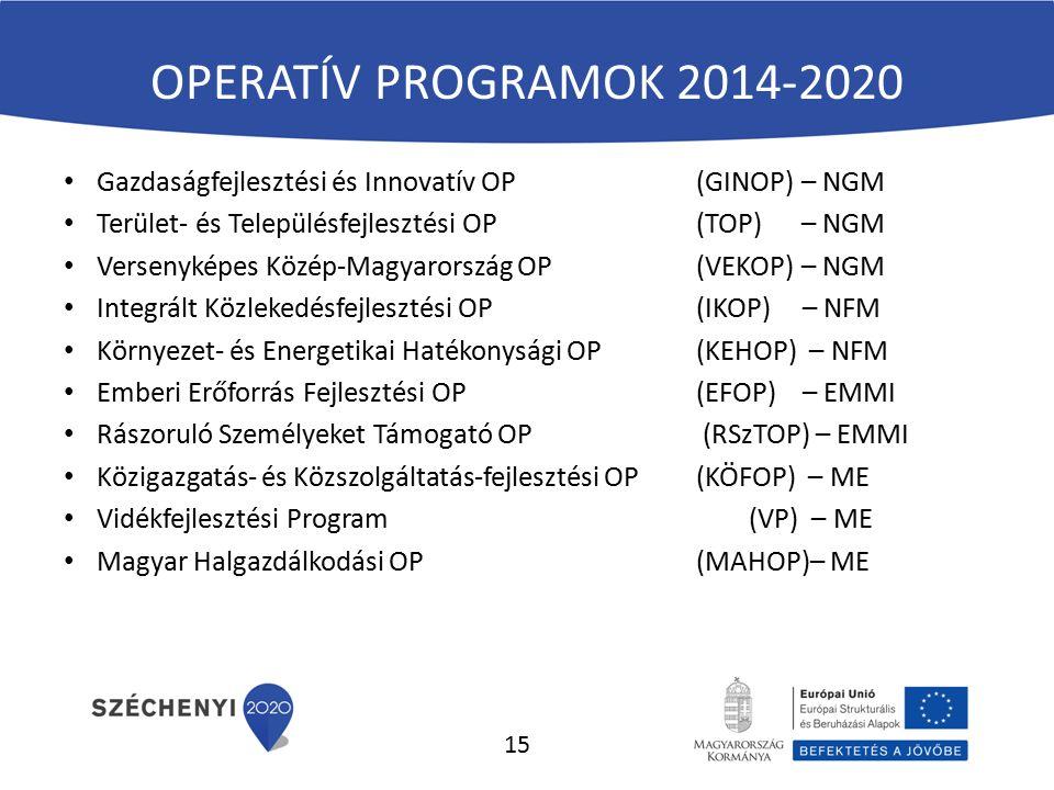 OPERATÍV PROGRAMOK 2014-2020 Gazdaságfejlesztési és Innovatív OP(GINOP) – NGM Terület- és Településfejlesztési OP(TOP) – NGM Versenyképes Közép-Magyarország OP(VEKOP) – NGM Integrált Közlekedésfejlesztési OP(IKOP) – NFM Környezet- és Energetikai Hatékonysági OP (KEHOP) – NFM Emberi Erőforrás Fejlesztési OP (EFOP) – EMMI Rászoruló Személyeket Támogató OP (RSzTOP) – EMMI Közigazgatás- és Közszolgáltatás-fejlesztési OP (KÖFOP) – ME Vidékfejlesztési Program (VP) – ME Magyar Halgazdálkodási OP(MAHOP)– ME 15