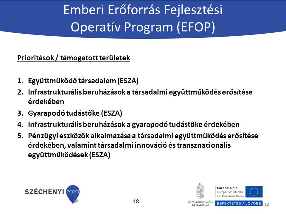 Emberi Erőforrás Fejlesztési Operatív Program (EFOP) Prioritások / támogatott területek 1.Együttműködő társadalom (ESZA) 2.Infrastrukturális beruházások a társadalmi együttműködés erősítése érdekében 3.Gyarapodó tudástőke (ESZA) 4.Infrastrukturális beruházások a gyarapodó tudástőke érdekében 5.Pénzügyi eszközök alkalmazása a társadalmi együttműködés erősítése érdekében, valamint társadalmi innováció és transznacionális együttműködések (ESZA) 18