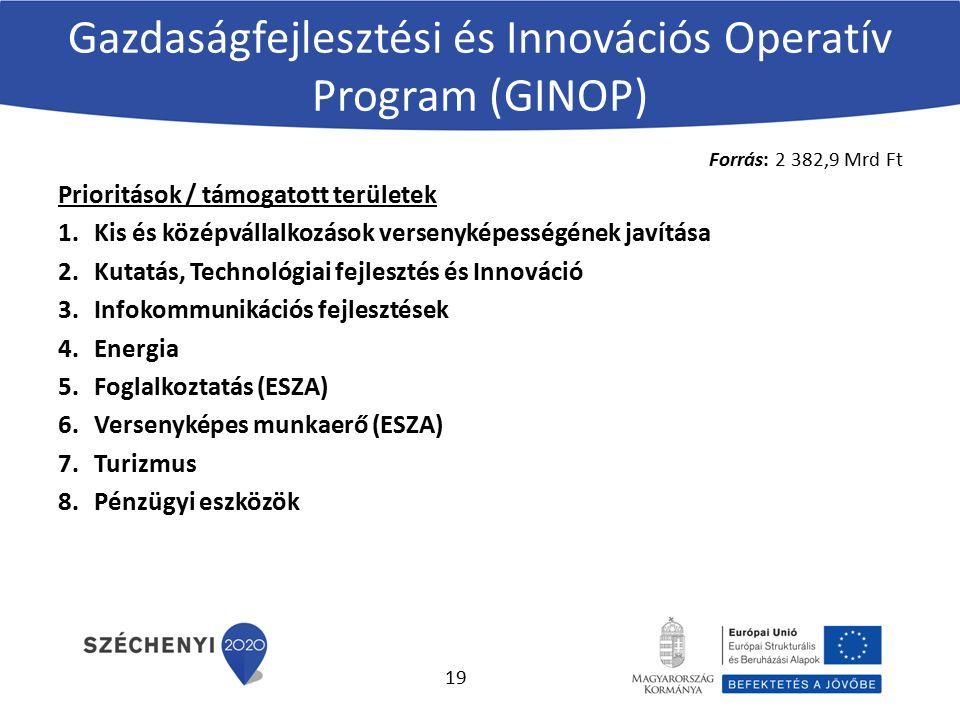 Gazdaságfejlesztési és Innovációs Operatív Program (GINOP) Forrás: 2 382,9 Mrd Ft Prioritások / támogatott területek 1.Kis és középvállalkozások versenyképességének javítása 2.Kutatás, Technológiai fejlesztés és Innováció 3.Infokommunikációs fejlesztések 4.Energia 5.Foglalkoztatás (ESZA) 6.Versenyképes munkaerő (ESZA) 7.Turizmus 8.Pénzügyi eszközök 19