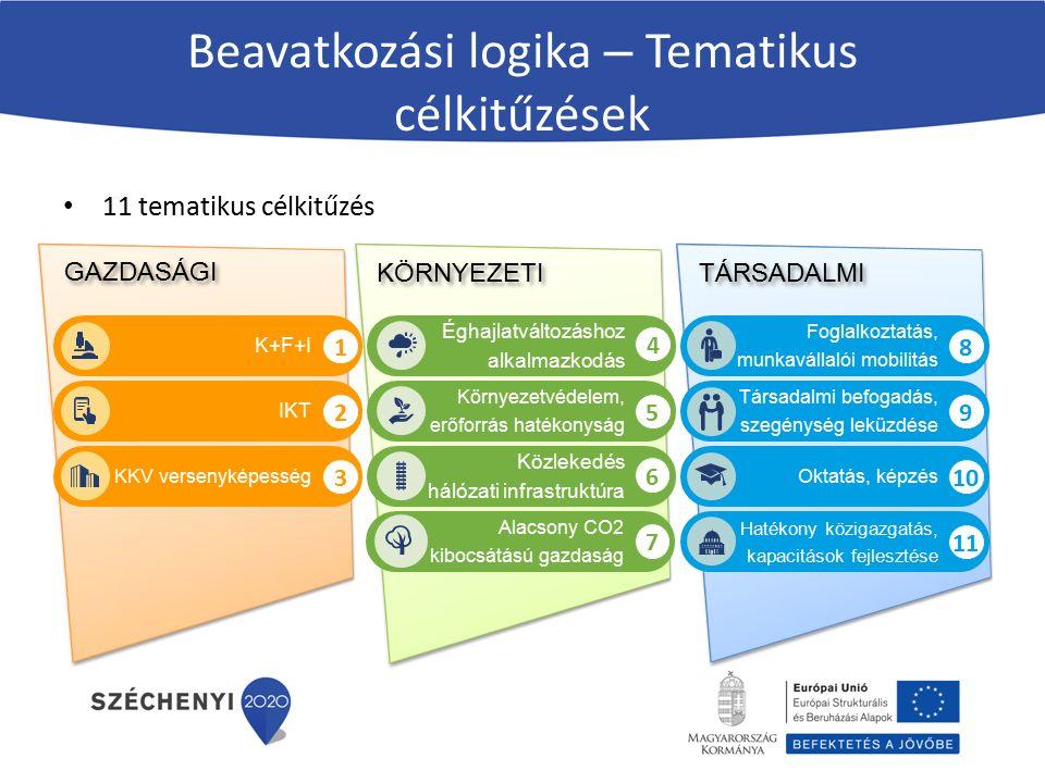 Beavatkozási logika – Tematikus célkitűzések 11 tematikus célkitűzés K+F+I Éghajlatváltozáshoz alkalmazkodás IKT KKV versenyképesség Környezetvédelem, erőforrás hatékonyság Közlekedés hálózati infrastruktúra Hatékony közigazgatás, kapacitások fejlesztése Oktatás, képzés Társadalmi befogadás, szegénység leküzdése Foglalkoztatás, munkavállalói mobilitás Alacsony CO2 kibocsátású gazdaság 1 2 3 5 6 7 4 8 9 10 11 GAZDASÁGI KÖRNYEZETI TÁRSADALMI