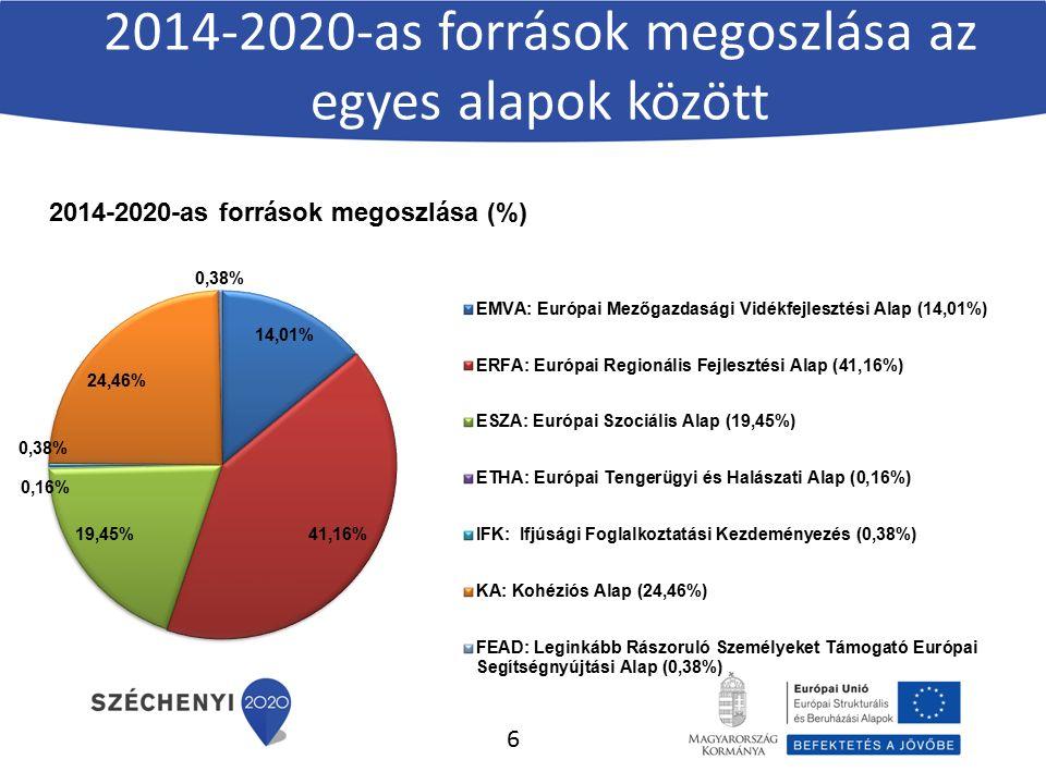 2014-2020-as források megoszlása az egyes alapok között 6