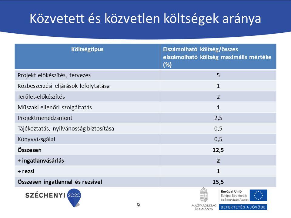 Közvetett és közvetlen költségek aránya KöltségtípusElszámolható költség/összes elszámolható költség maximális mértéke (%) Projekt előkészítés, tervezés5 Közbeszerzési eljárások lefolytatása1 Terület-előkészítés2 Műszaki ellenőri szolgáltatás1 Projektmenedzsment2,5 Tájékoztatás, nyilvánosság biztosítása0,5 Könyvvizsgálat0,5 Összesen12,5 + ingatlanvásárlás2 + rezsi1 Összesen ingatlannal és rezsivel15,5 9