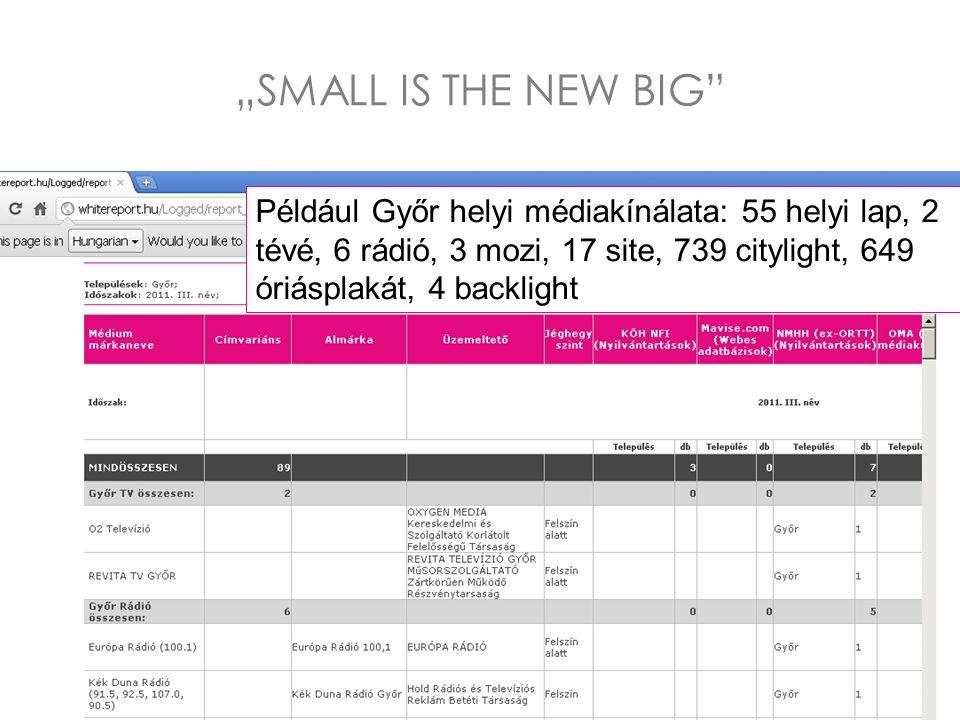 """Például Győr helyi médiakínálata: 55 helyi lap, 2 tévé, 6 rádió, 3 mozi, 17 site, 739 citylight, 649 óriásplakát, 4 backlight """"SMALL IS THE NEW BIG"""