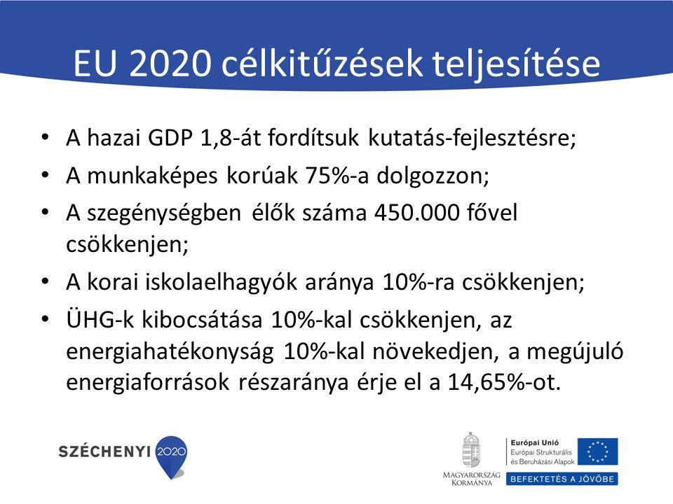 EU 2020 célkitűzések teljesítése A hazai GDP 1,8-át fordítsuk kutatás-fejlesztésre; A munkaképes korúak 75%-a dolgozzon; A szegénységben élők száma 450.000 fővel csökkenjen; A korai iskolaelhagyók aránya 10%-ra csökkenjen; ÜHG-k kibocsátása 10%-kal csökkenjen, az energiahatékonyság 10%-kal növekedjen, a megújuló energiaforrások részaránya érje el a 14,65%-ot.