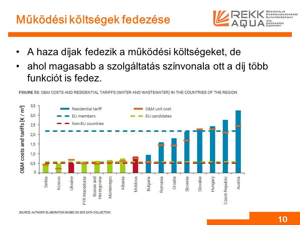 Működési költségek fedezése A haza díjak fedezik a működési költségeket, de ahol magasabb a szolgáltatás színvonala ott a díj több funkciót is fedez.