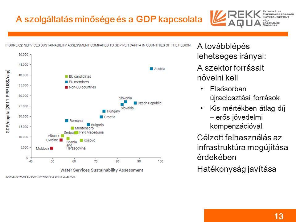 A szolgáltatás minősége és a GDP kapcsolata A továbblépés lehetséges irányai: A szektor forrásait növelni kell ‣Elsősorban újraelosztási források ‣Kis mértékben átlag díj – erős jövedelmi kompenzációval Célzott felhasználás az infrastruktúra megújítása érdekében Hatékonyság javítása 13