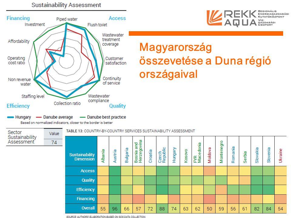 Magyarország összevetése a Duna régió országaival 7