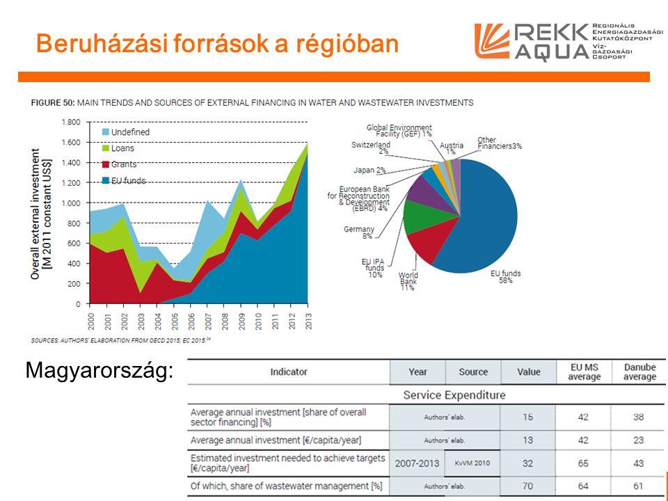 Beruházási források a régióban Magyarország: 8