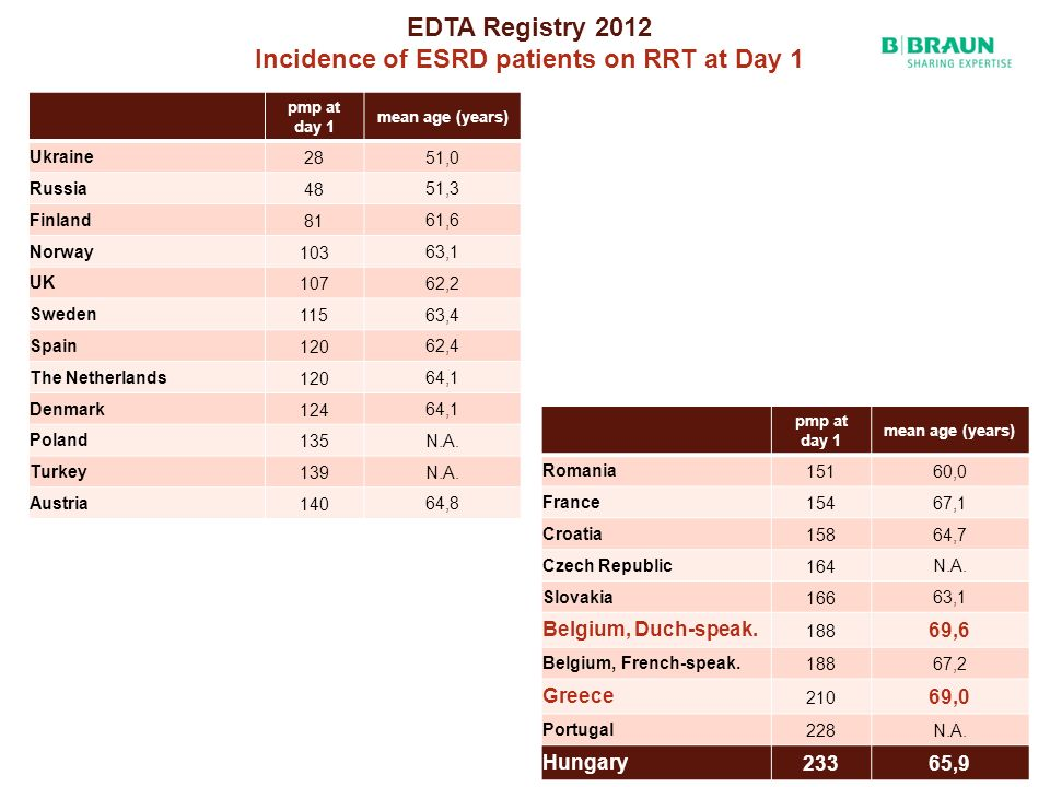 EDTA Registry 2012 Incidence of ESRD patients on RRT at Day 1 pmp at day 1 mean age (years) Ukraine28 51,0 Russia48 51,3 Finland81 61,6 Norway103 63,1 UK107 62,2 Sweden115 63,4 Spain120 62,4 The Netherlands120 64,1 Denmark124 64,1 Poland135 N.A.