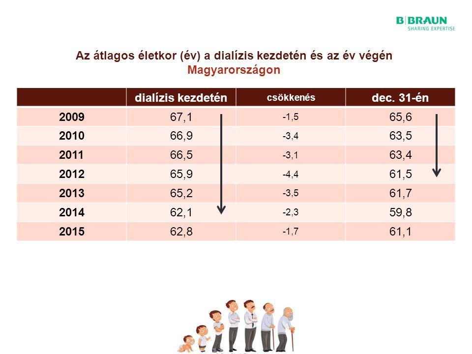 Az átlagos életkor (év) a dialízis kezdetén és az év végén Magyarországon dialízis kezdetén csökkenés dec.