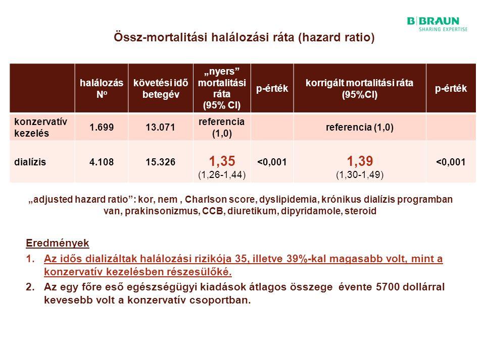 """Össz-mortalitási halálozási ráta (hazard ratio) halálozás N o követési idő betegév """"nyers mortalitási ráta (95% CI) p-érték korrigált mortalitási ráta (95%CI) p-érték konzervatív kezelés 1.69913.071 referencia (1,0) dialízis4.10815.326 1,35 (1,26-1,44) <0,001 1,39 (1,30-1,49) <0,001 """"adjusted hazard ratio : kor, nem, Charlson score, dyslipidemia, krónikus dialízis programban van, prakinsonizmus, CCB, diuretikum, dipyridamole, steroid Eredmények 1.Az idős dializáltak halálozási rizikója 35, illetve 39%-kal magasabb volt, mint a konzervatív kezelésben részesülőké."""